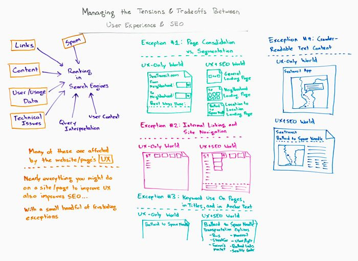 UX and SEO Whiteboard