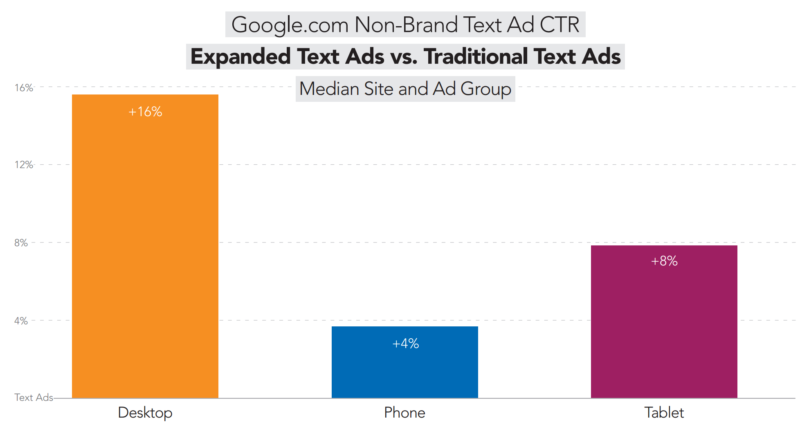 google-expanded-text-ads-nonbrand-ctr-merkle