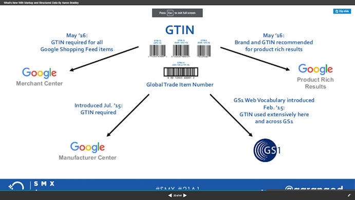 What is GTIN?