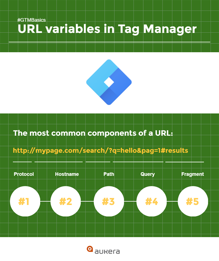 URL variables in Google Tag Manager