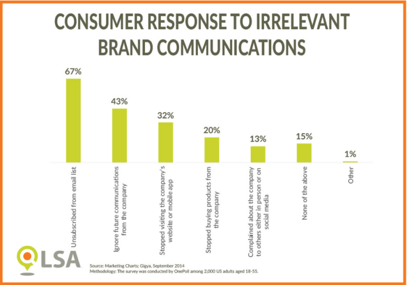 LSA - consumer response to irrelevant communications