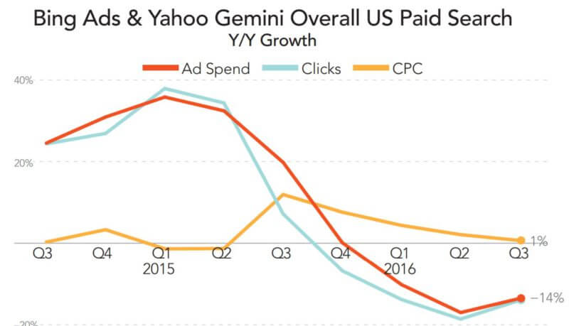paid-search-spend-trend-bingyahoo-q32016-merkle